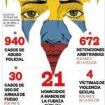 Ca Saforaui Online Ca Saforaui contra la represión en Colombia